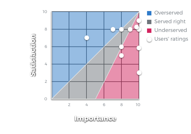 Satisfaction/Importance matrix